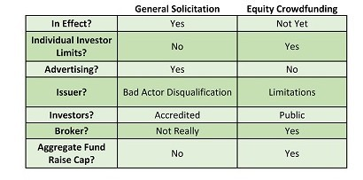 Crowdfunding Table showing General Solicitation vs. Equity Crowdfunding based on the Jobs Act