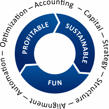 The Fuse process model helps make your business more profitable, sustainable and fun